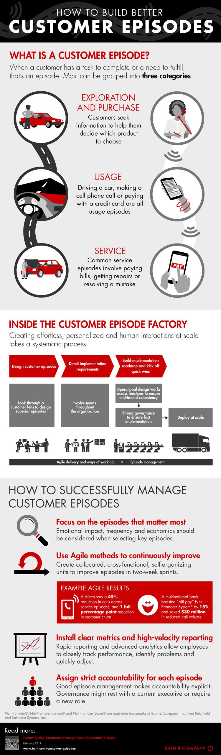 Bessere Kundeninteraktion – Infografik