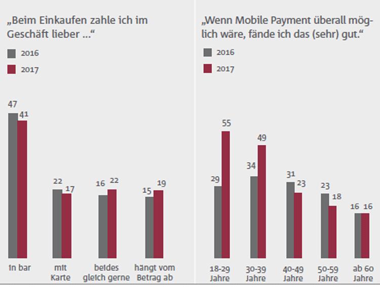 Einstellung der Deutschen zum Bezahlen