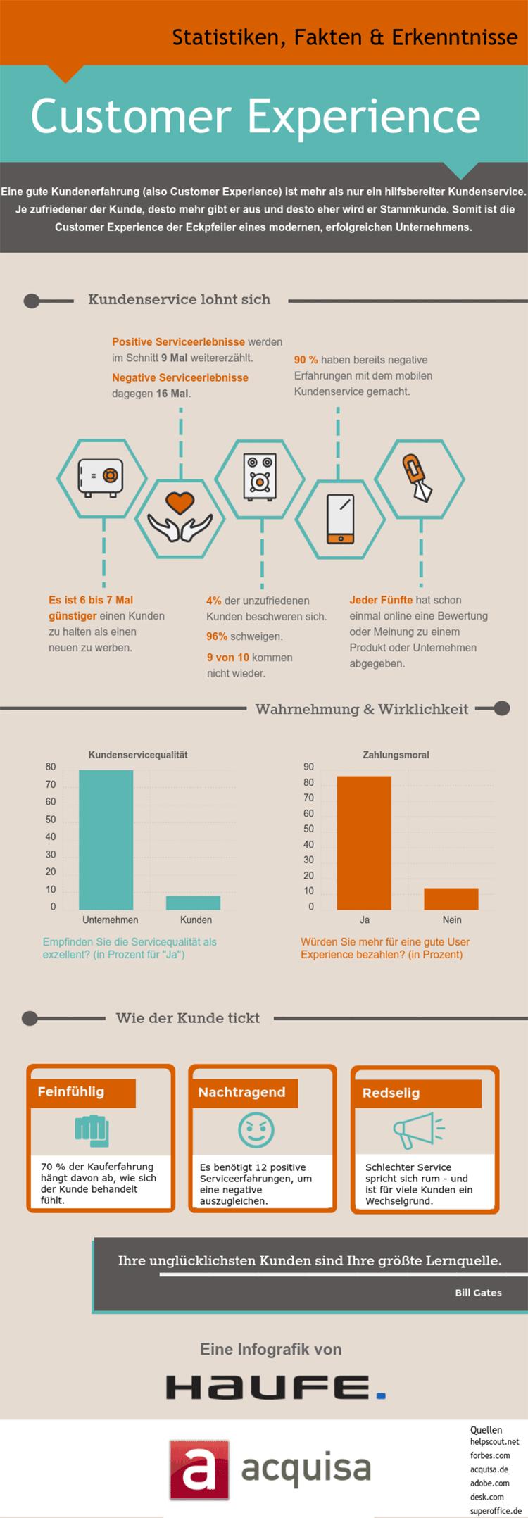 Infografik: 10 Fakten zu Customer Experience