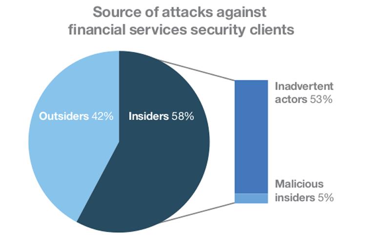 Cyberattacken durch Insider
