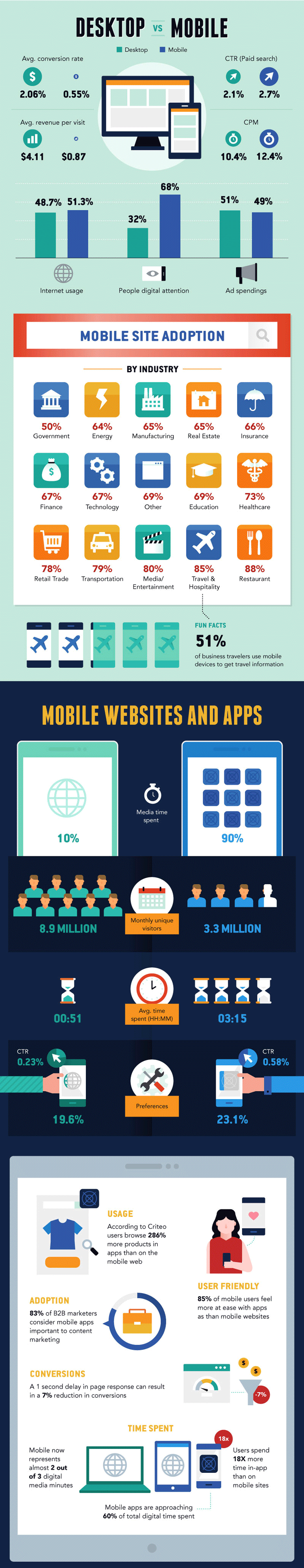 Desktop versus mobiles Marketing