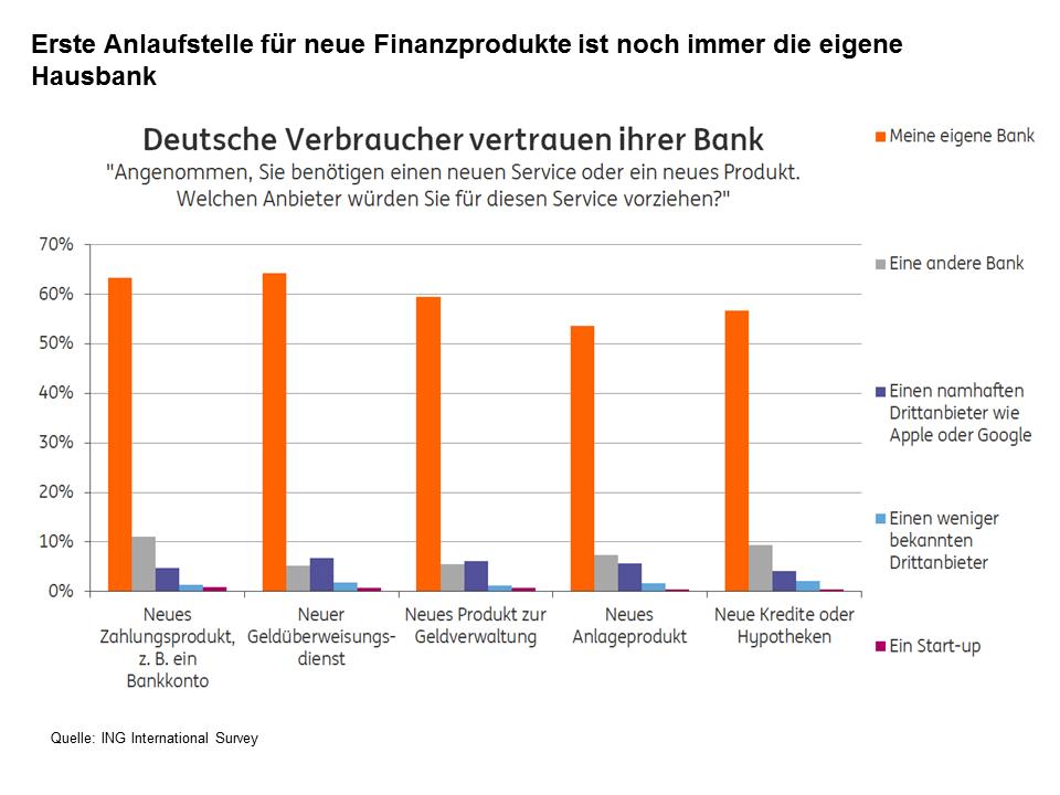 Vertrauen von deutschen Bankkunden