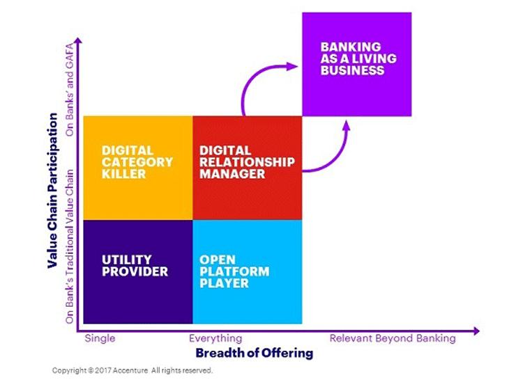 Vier Geschäftsmodelle für digitales Banking