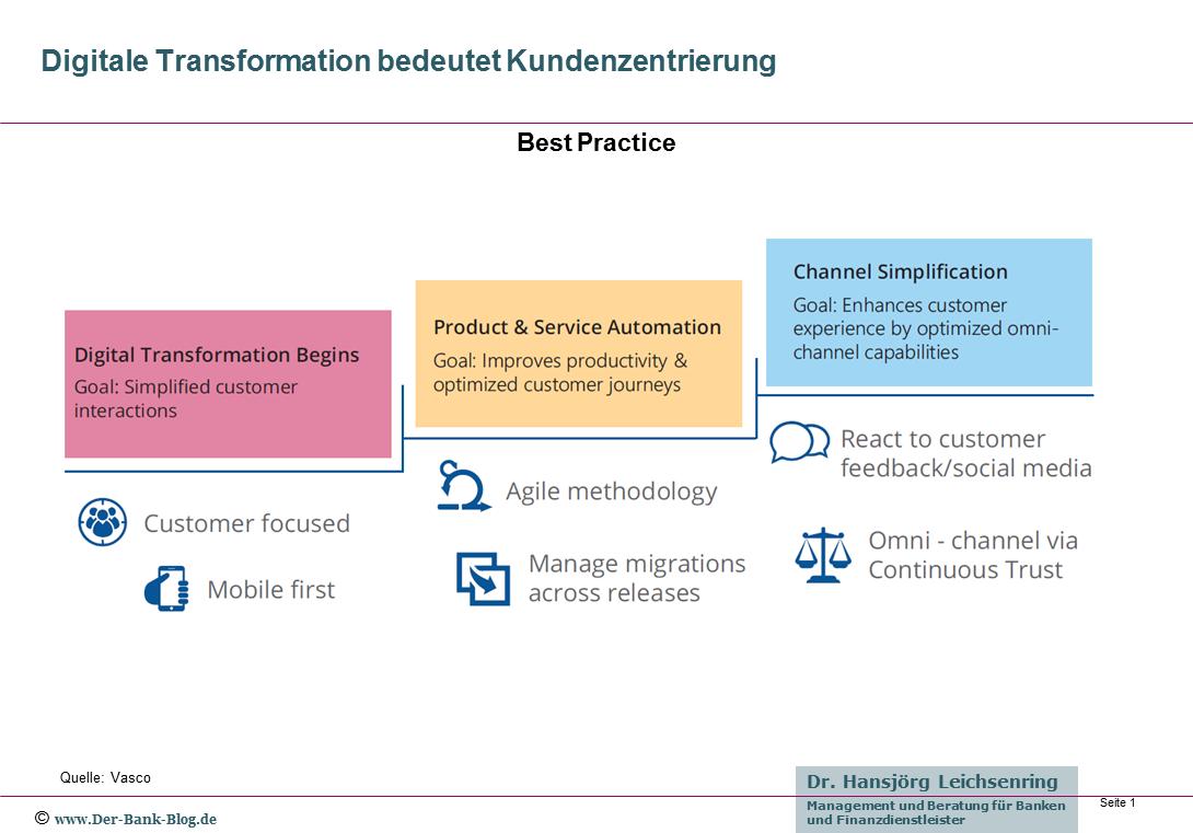 Digitale Transformation und Kundenzentrierung