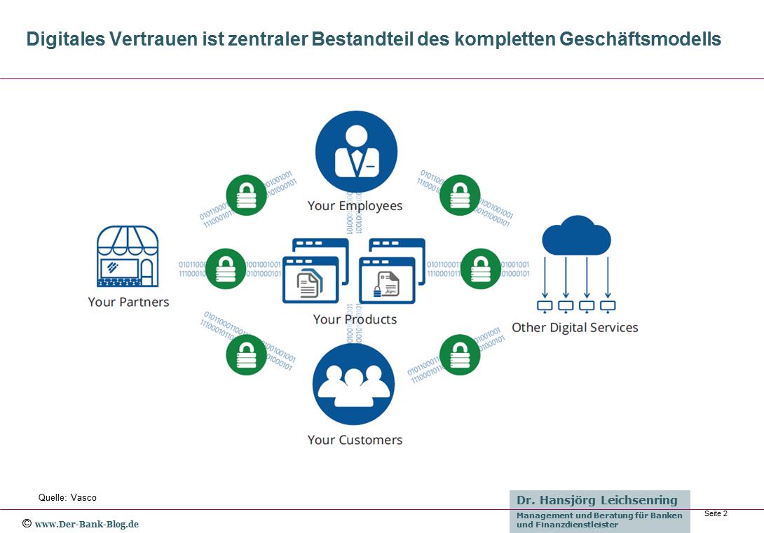 Digitales Vertrauen im Banking-Geschäftsmodell