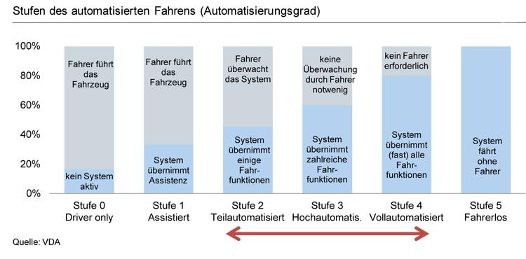 5 Entwicklungsstufen autonomes Fahren