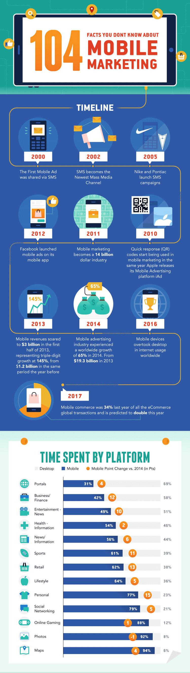 Zeitliche Entwicklung des mobilen Marketings