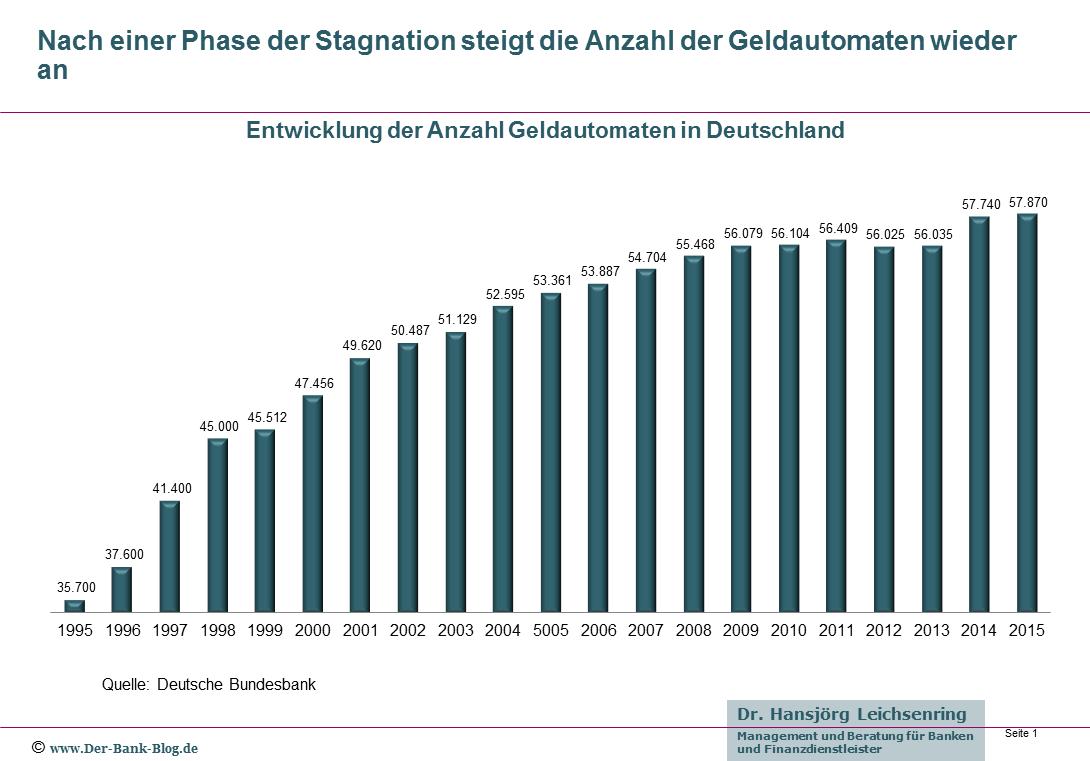 Anzahl Geldautomaten in Deutschland 1995 bis 2015