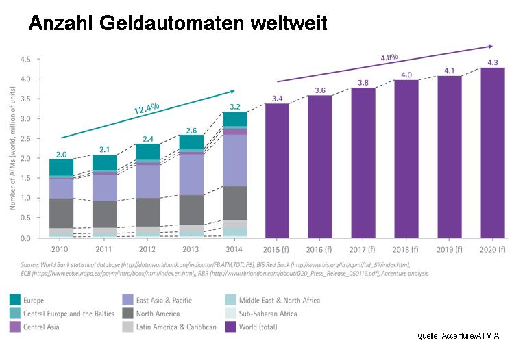 Anzahl Geldautomaten weltweit (2010-2020)