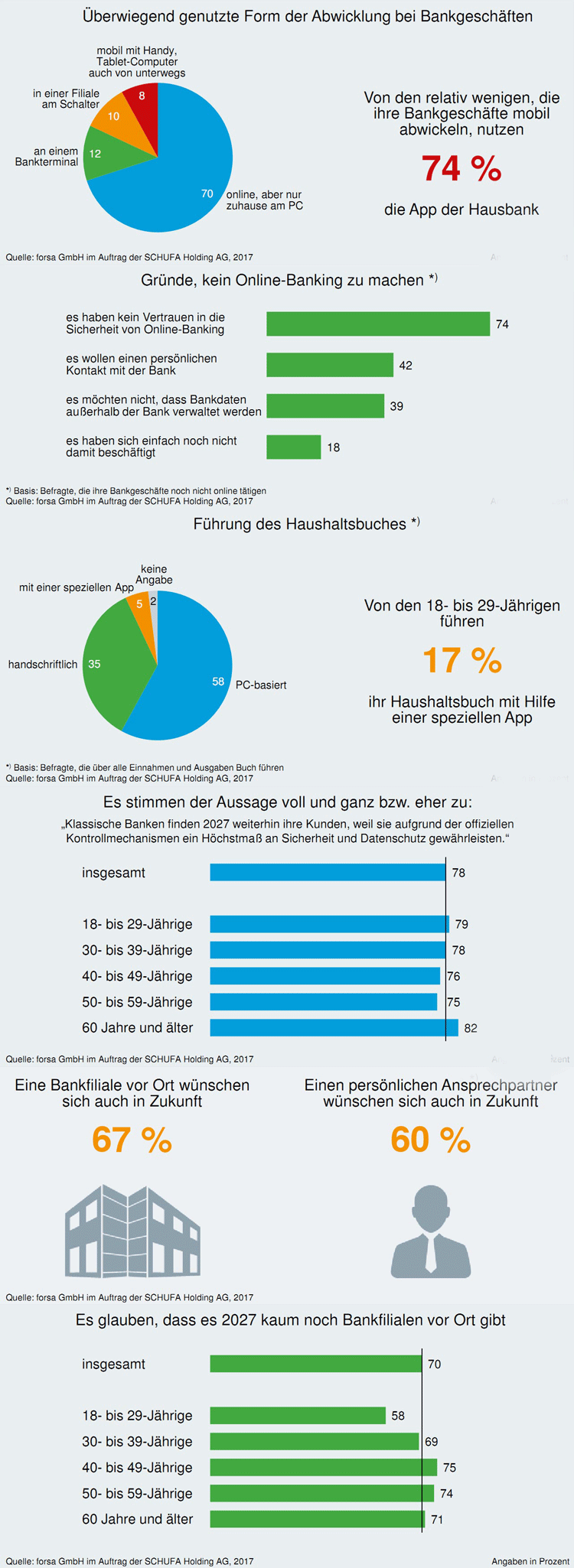 Finanzverhalten deutscher Verbraucher