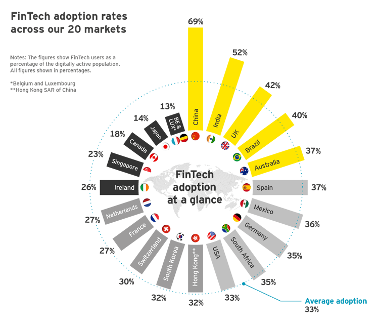 FinTech-Adaption in 20 Märkten