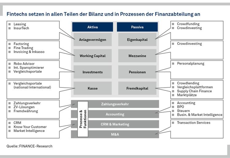 FinTech-Aktivitäten in allen Bankbereichen