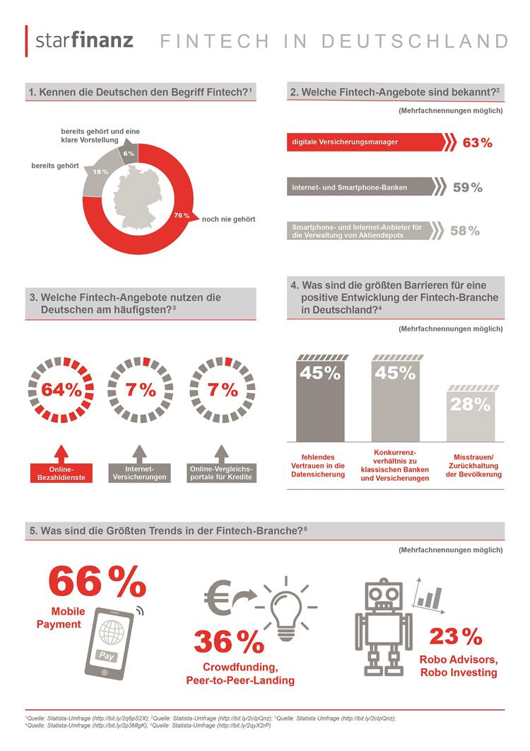 FinTech in Deutschland – Infografik