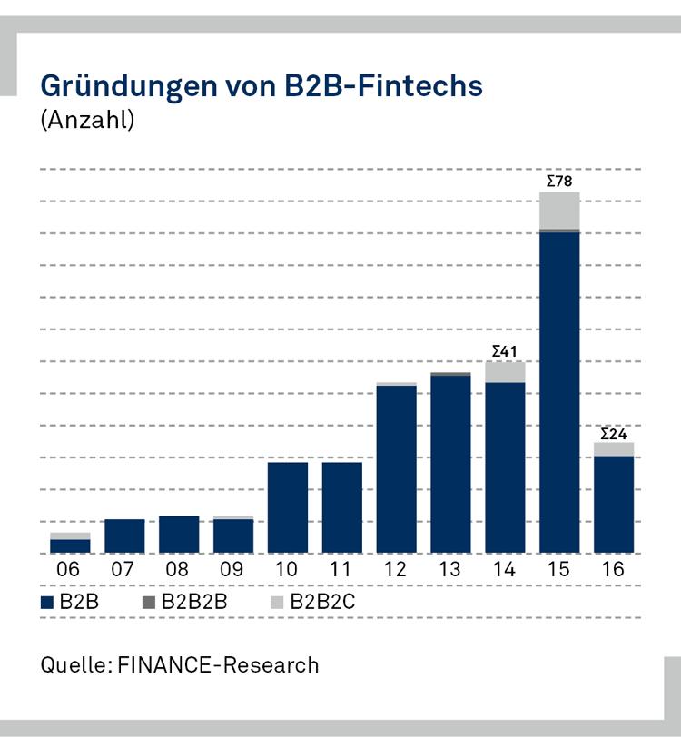 FinTech-Gründungen in Deutschland