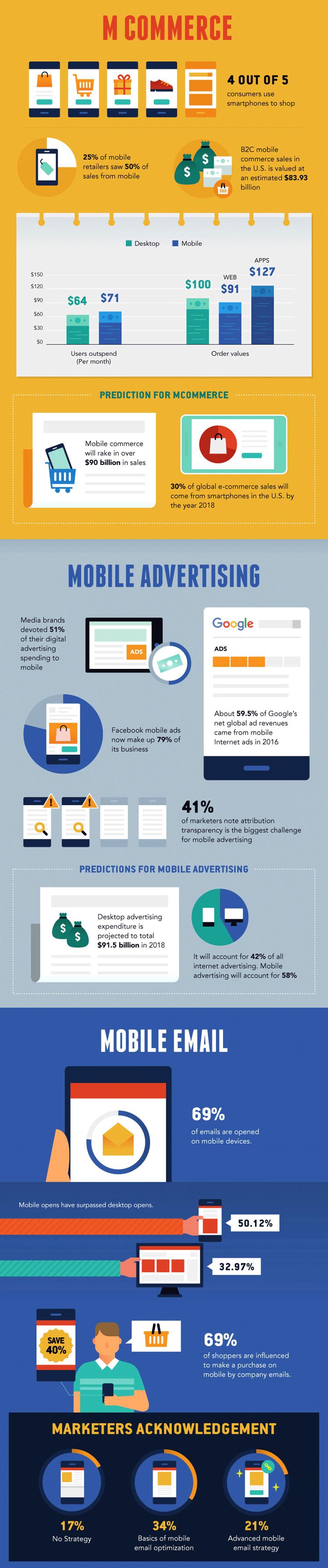 M-Commerce, Mobile Werbung und E-Mail