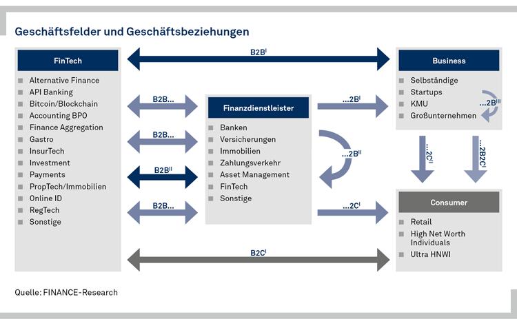 Geschäftsfelder von FinTech-Startups in Deutschland