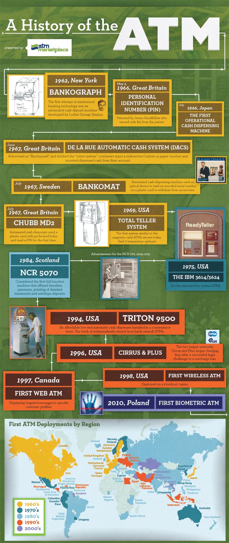 Infografik: Geschichte des Geldautomaten