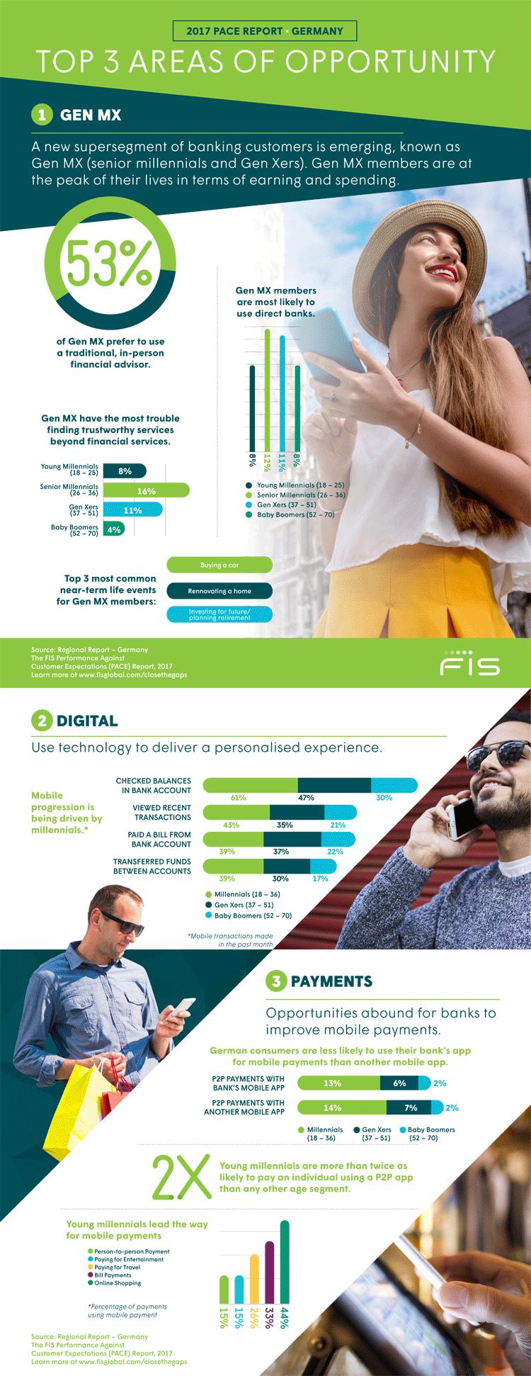 Infografik: Herausforderungen für deutsche Banken