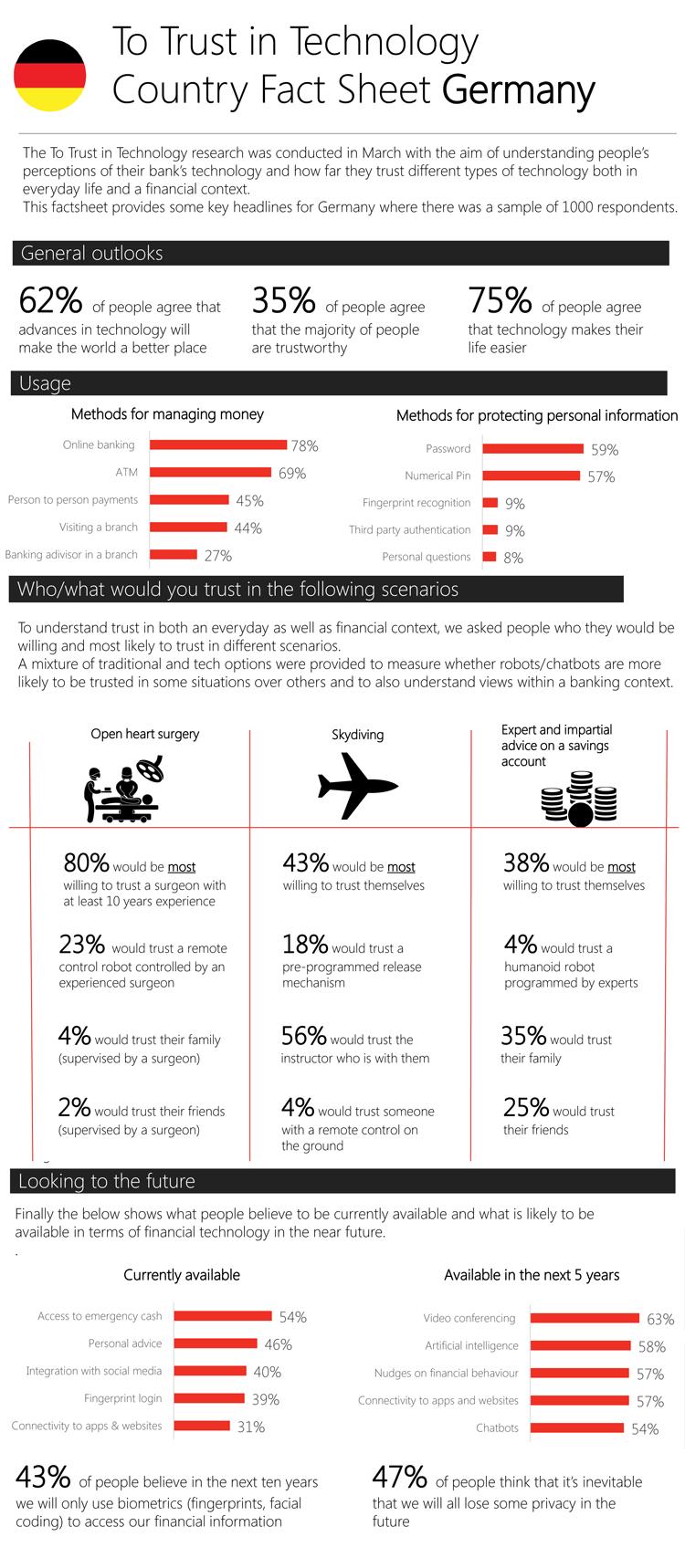 Infografik: Kundenvertrauen in Banking Technologien - Deutschland