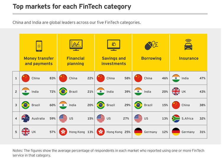 Die wichtigsten Märkte je FinTech-Kategorie