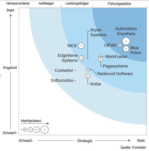 Markt für Prozessautomation