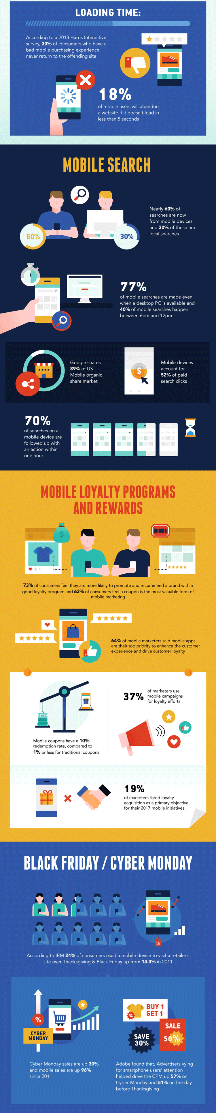 Mobile Suche und Loyalitätsprogramme