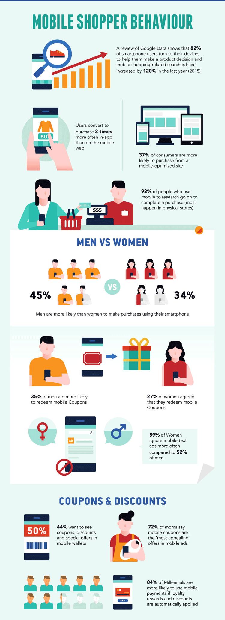 Mobiles Einkaufs- und Konsumentenverhalten