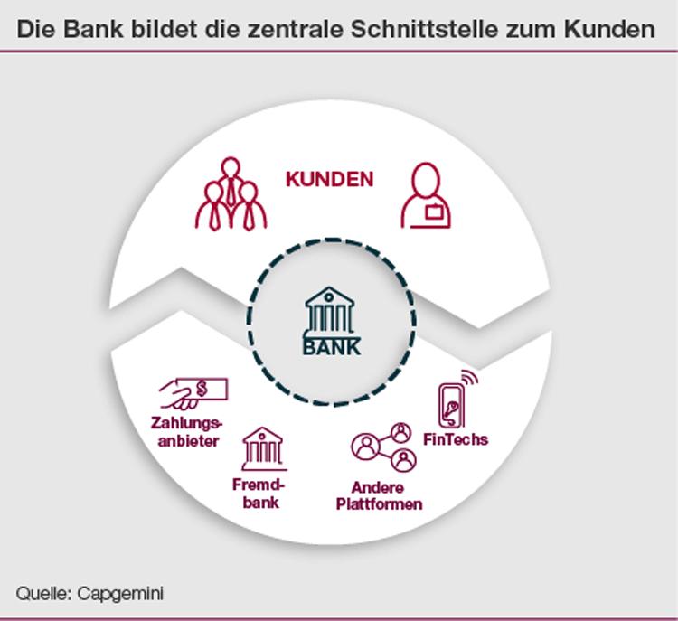 Ökosystem Bank-Kunde