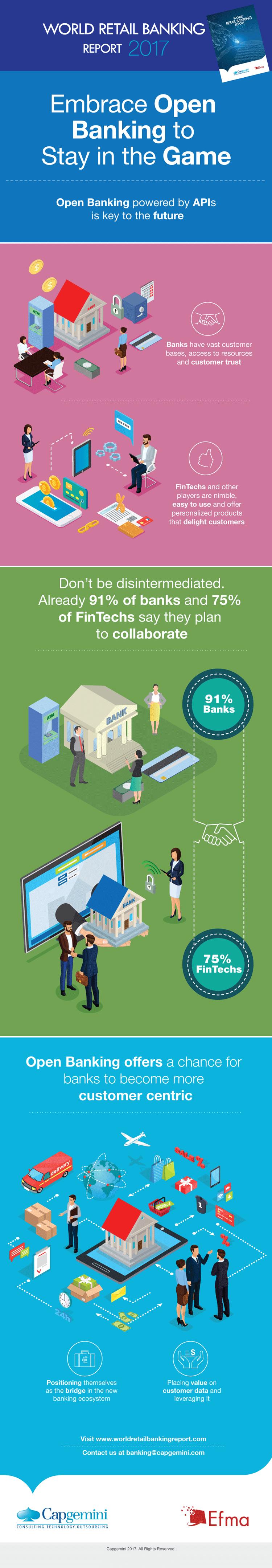 Infografik: Open Banking als Chance für Banken