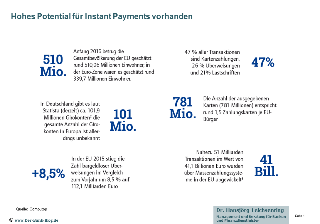 Potential für Instant Payments