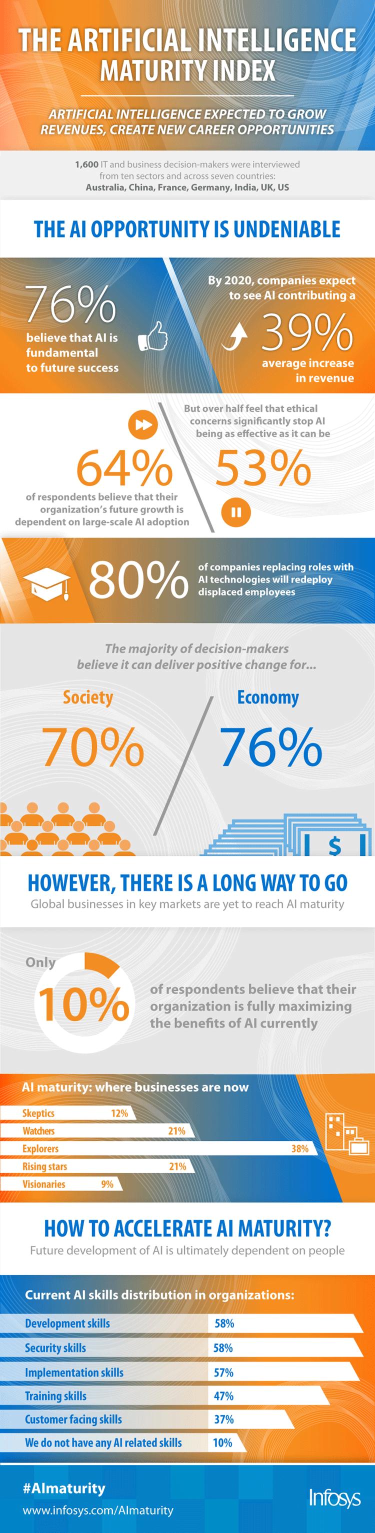 Infografik: Potentiale Künstliche Intelligenz
