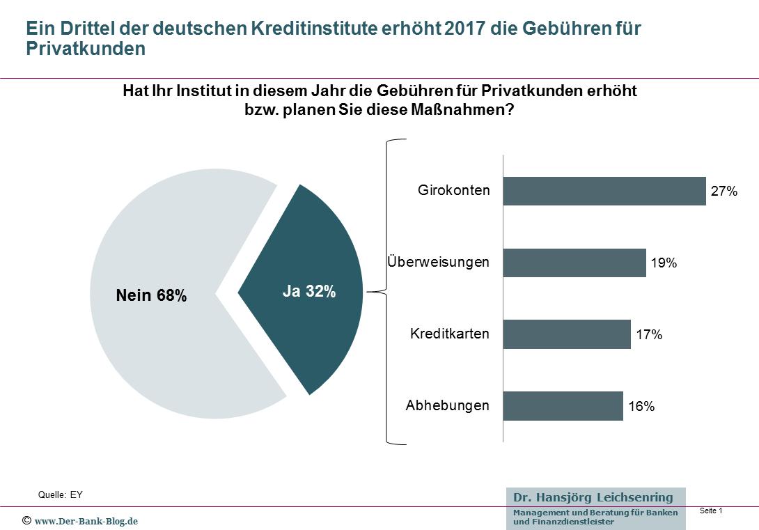Preiserhöhungen im deutsche Retail Banking 2017
