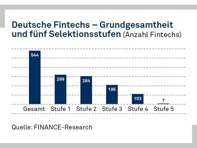 Selektion der deutschen FinTech-Startups