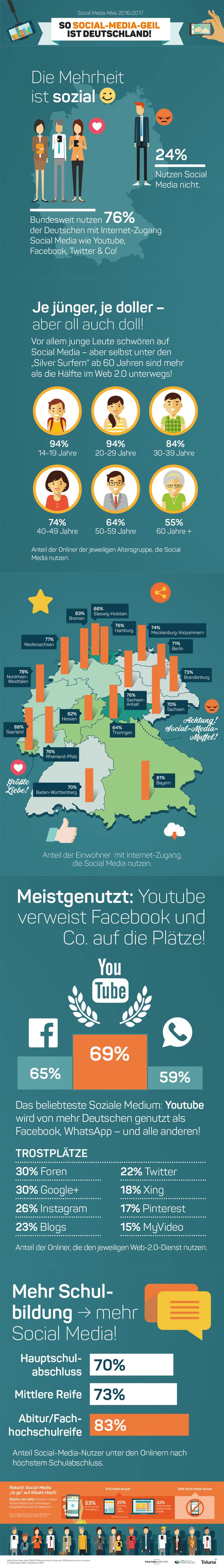 Infografik Social Media Nutzung in Deutschland