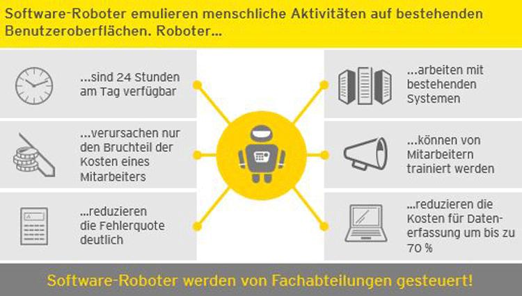 Vorteile bei Software Roboter Einsatz