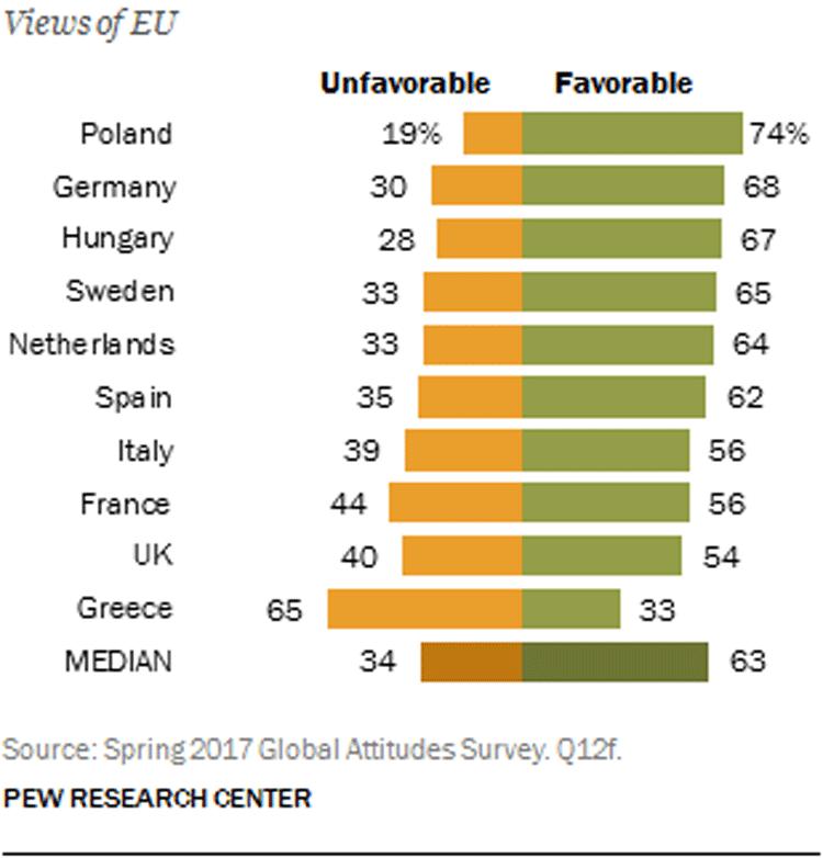 Bürger positiv gegenüber EU