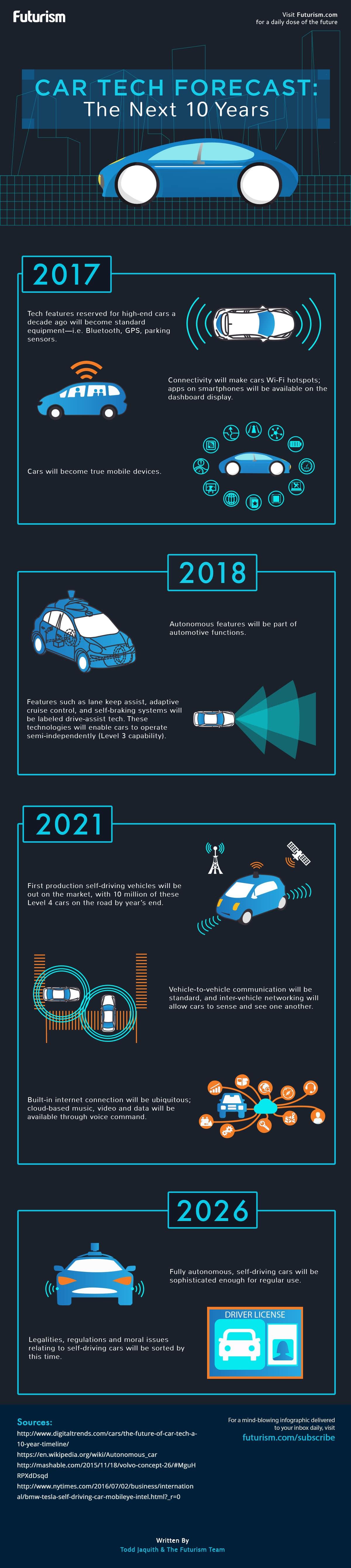 Auto der Zukunft – Infografik