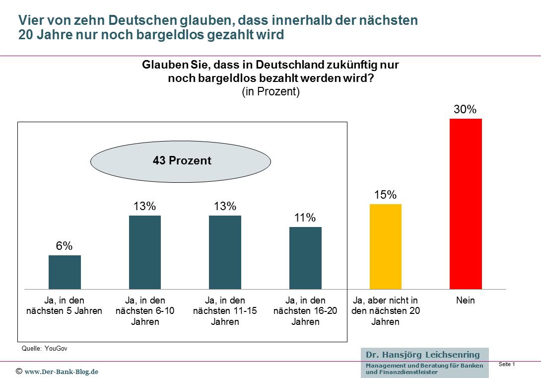 Deutsche und bargeldloses Bezahlen