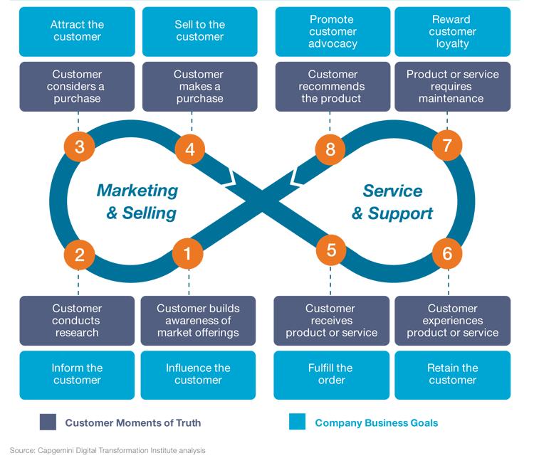 Kundenerlebnis im Customer Life Cycle