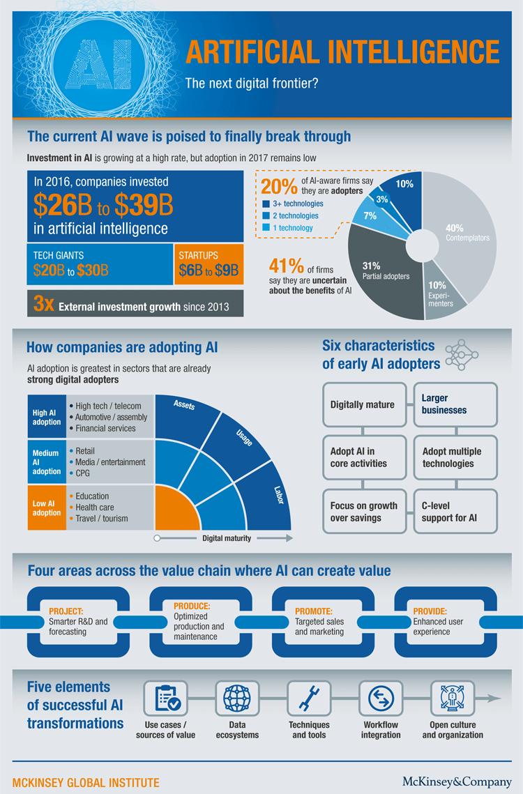 Infografik Künstliche Intelligenz