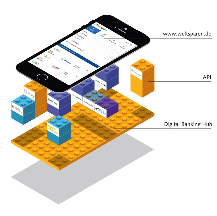 Digitale Infrastruktur von Weltsparen.de