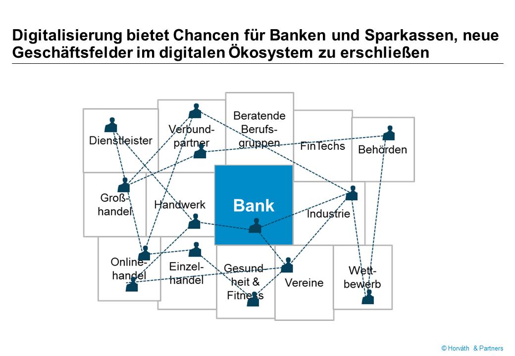 Bank als Teil digitaler Ökosysteme