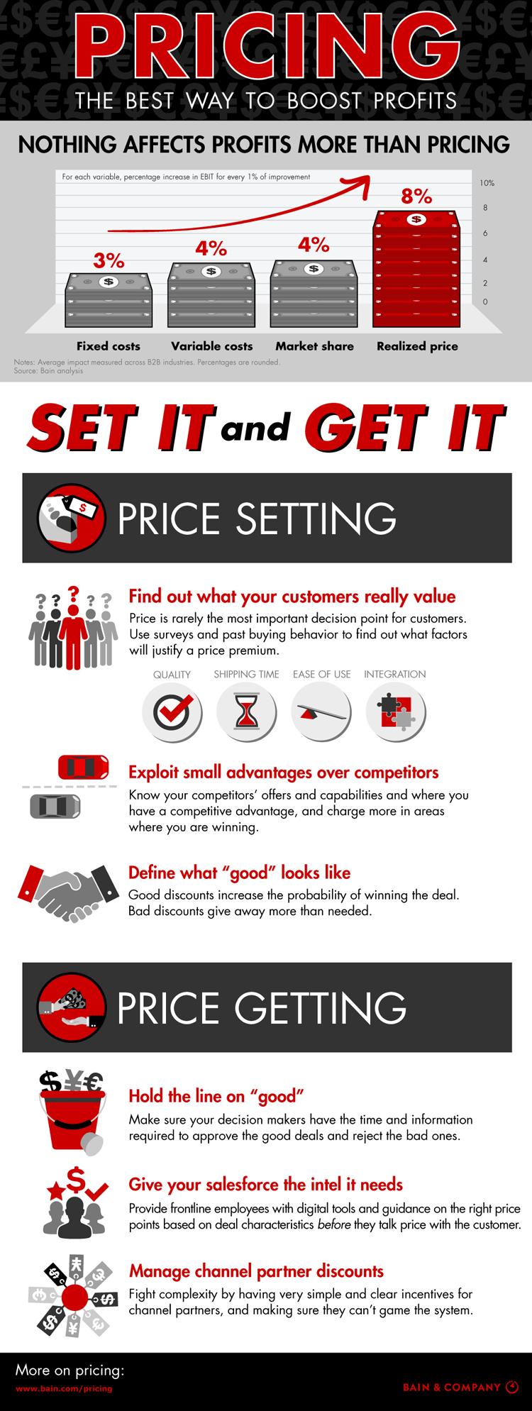 Infografik Preisstrategie