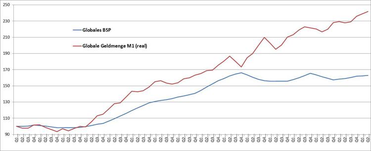Geldüberhang und die Gefahr einer Preisblase