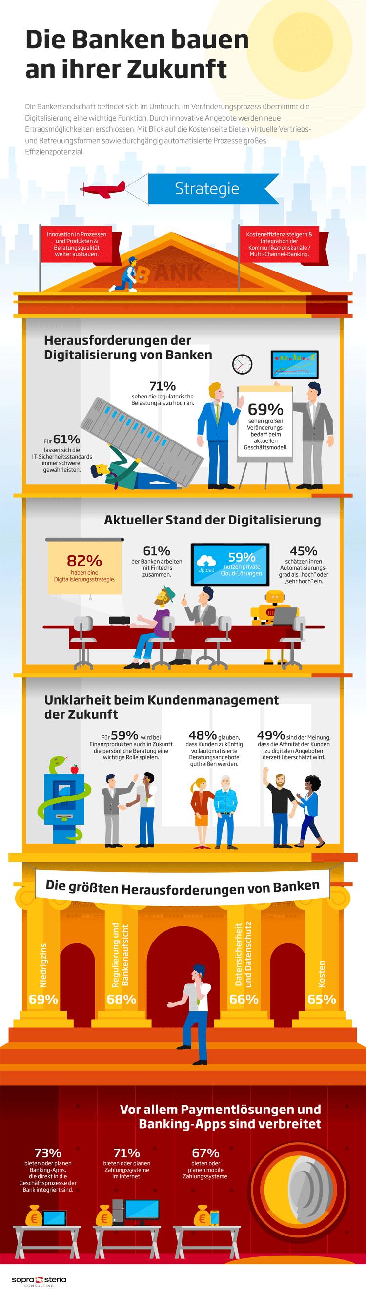 Infografik: Digitalisierung deutsche Banken