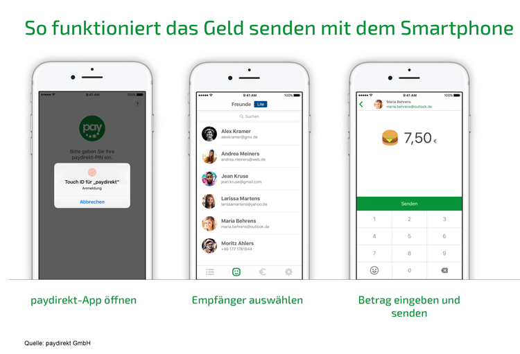 Paydirekt: P2P-Payments