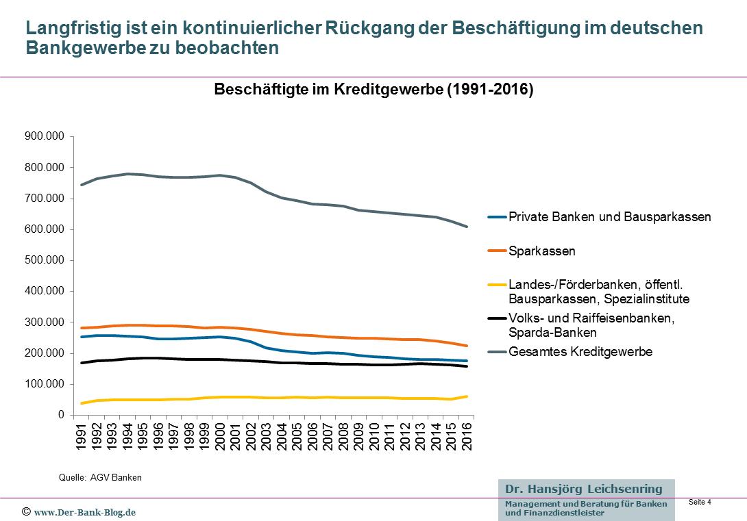 Beschäftigtenzahl im deutschen Kreditgewerbe von 1991 bis 2016