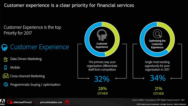 Customer Experience im Finanzsektor