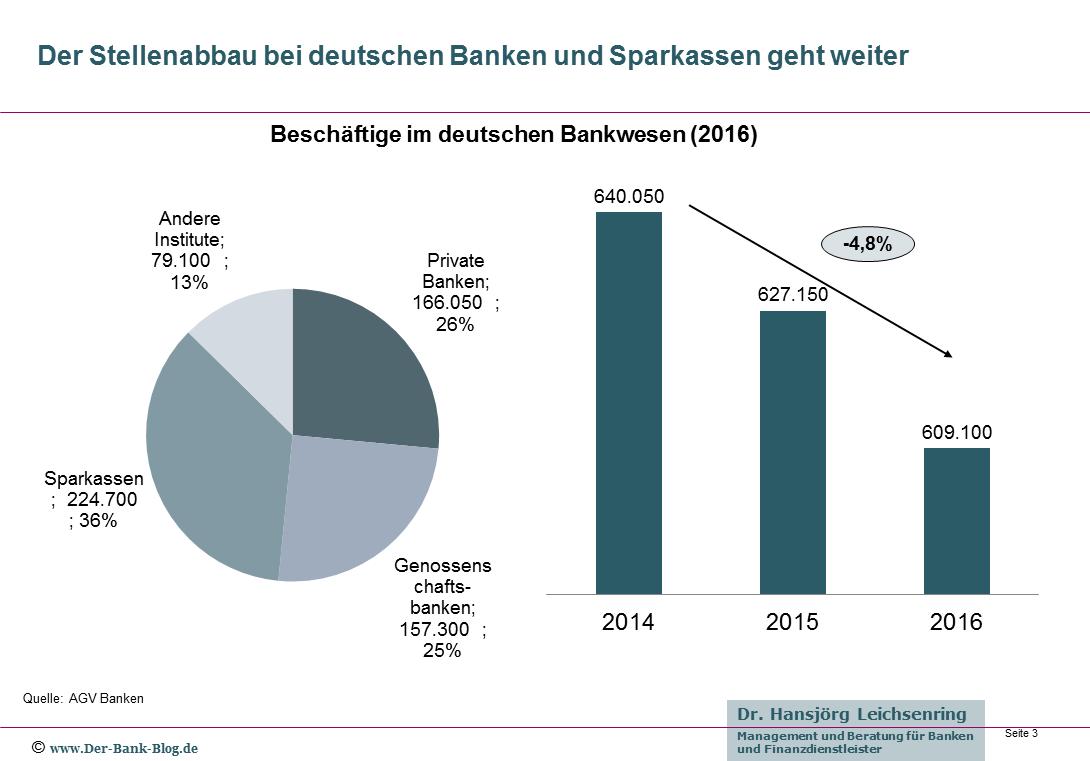 Beschäftige im deutschen Bankwesen 2016
