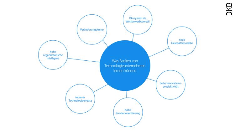 7 erfolgreiche Ansätze von Technologieunternehmen